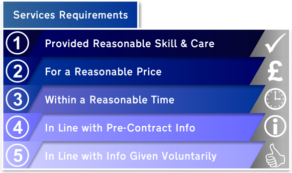 CRA Services Requirements Infographic 1 Blog Sized